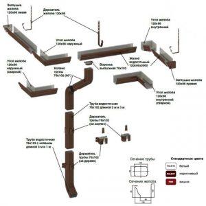 Водосточные система Модерн