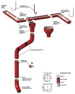 Водосточные система Проект